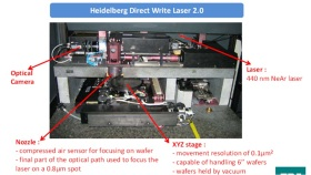 High precision laser