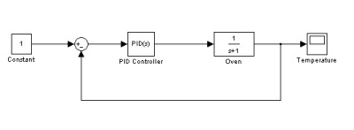 Most typical closed loop schematics