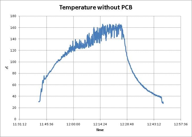 Temperature goes crazy!