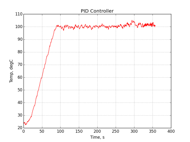 pid_output