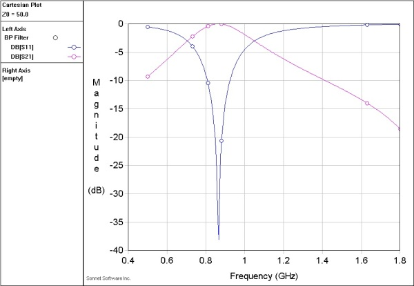 S-parameters exposing simulated behavior of the filter.